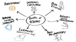 Ozone-Therapy-Myths and Facts