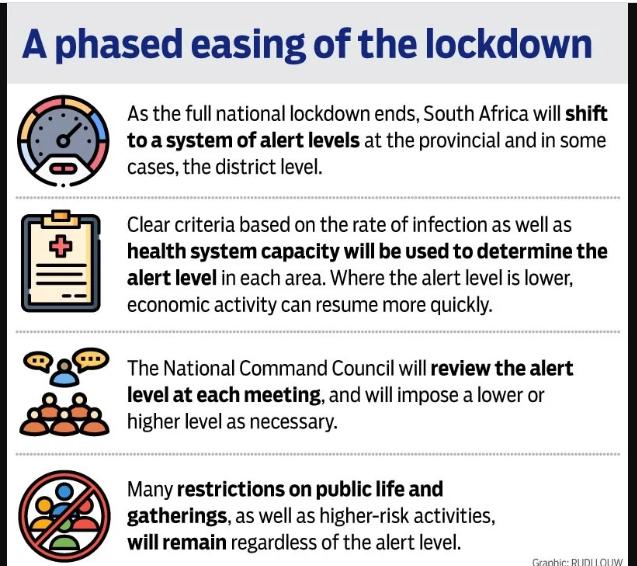 lockdown alert levels